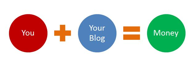 how to make money through blogging in india